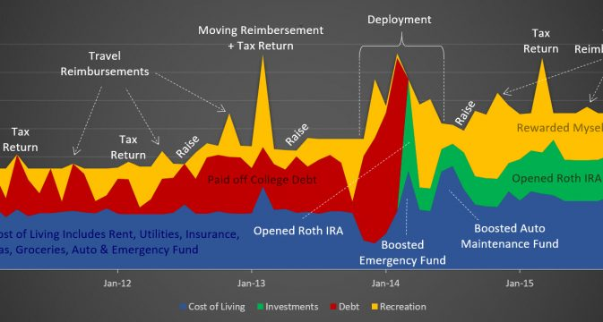 graphic-1-tracking-how-i-spent-every-dollar-of-income