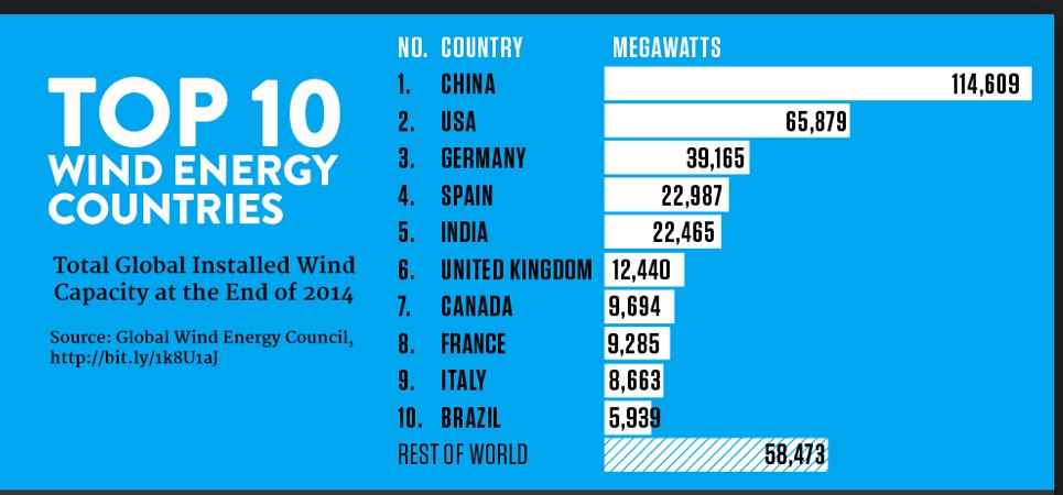 China is leader of global wind energy production