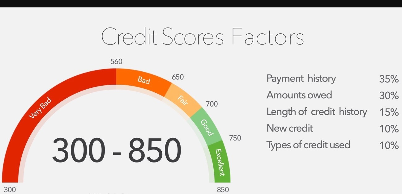 10000 limits for bad credit
