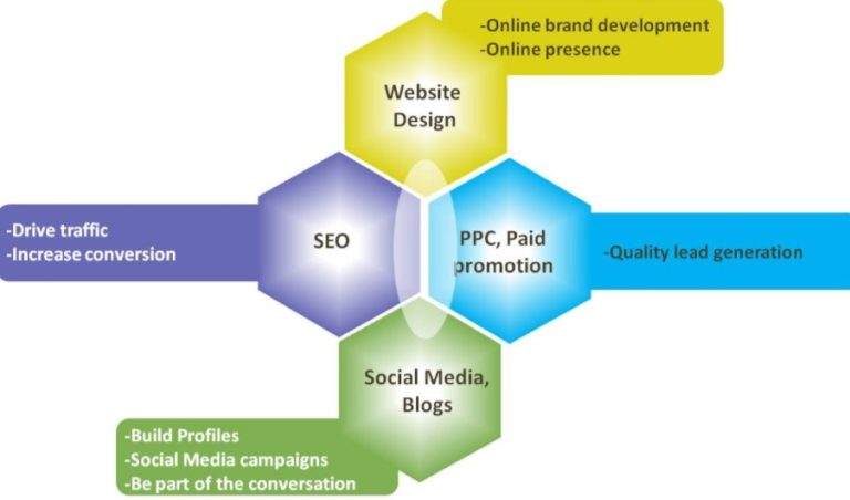 Using SEO for Effective Internet Marketing