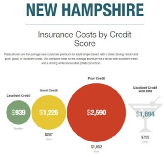 insurance costs by credit score