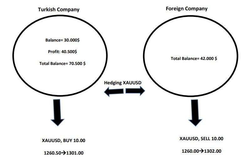 Profit Circulation of Bonus Transferring