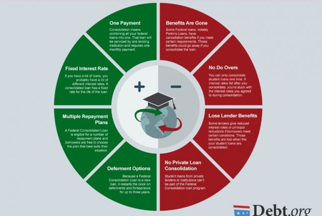 Pay Interest On Student Loans While In School